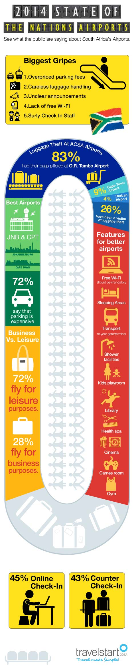 2014 State of the Nations Airports Travelstart Infographic